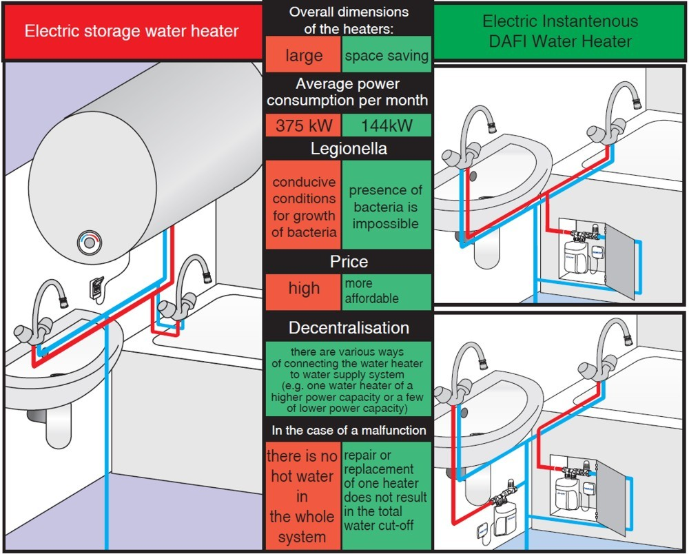 Dafi water heaters vs electric storage water heater