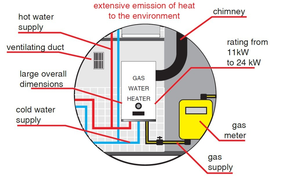 Extensive emission of heat to the environment